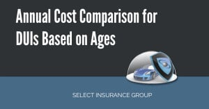 Annual cost comparison for DUIs based on ages